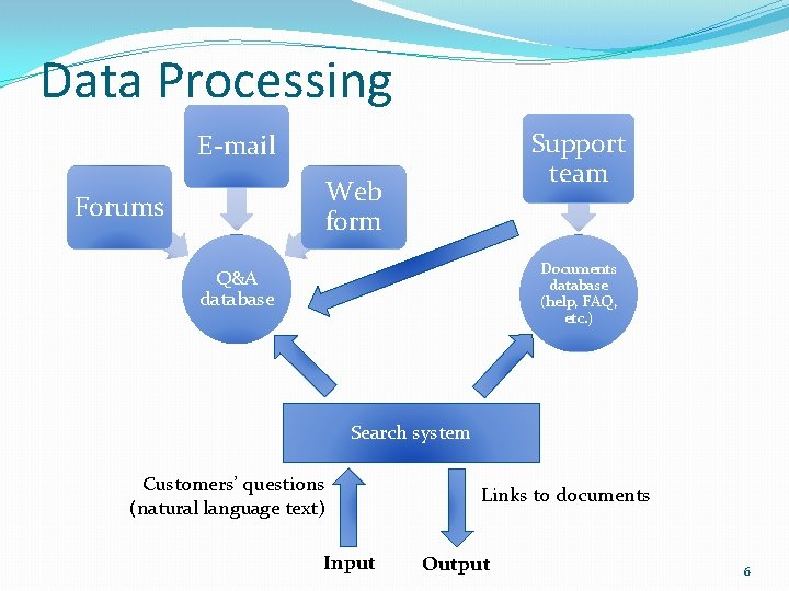 Data Processing Support team E-mail Web form Forums Documents database (help, FAQ, etc. )