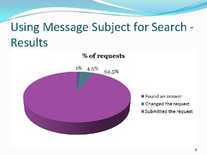 Using Message Subject for Search Results 8