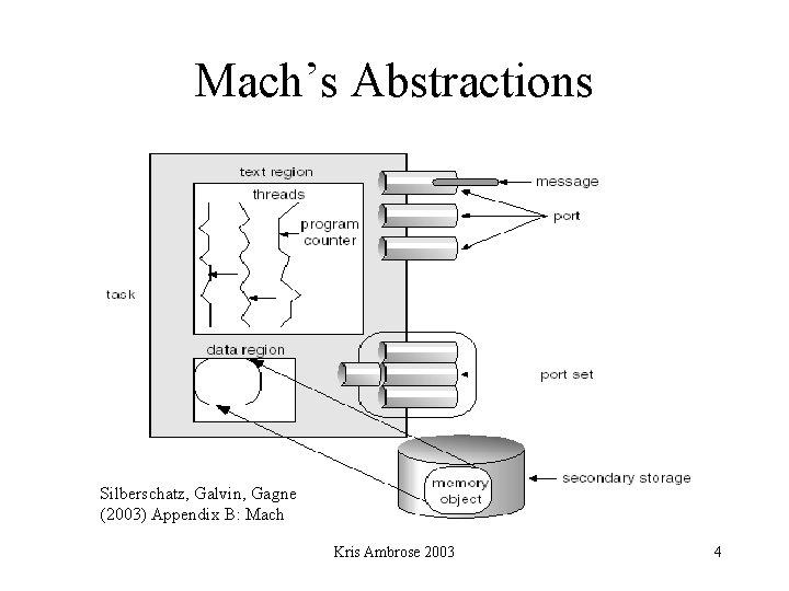 Mach's Abstractions Silberschatz, Galvin, Gagne (2003) Appendix B: Mach Kris Ambrose 2003 4