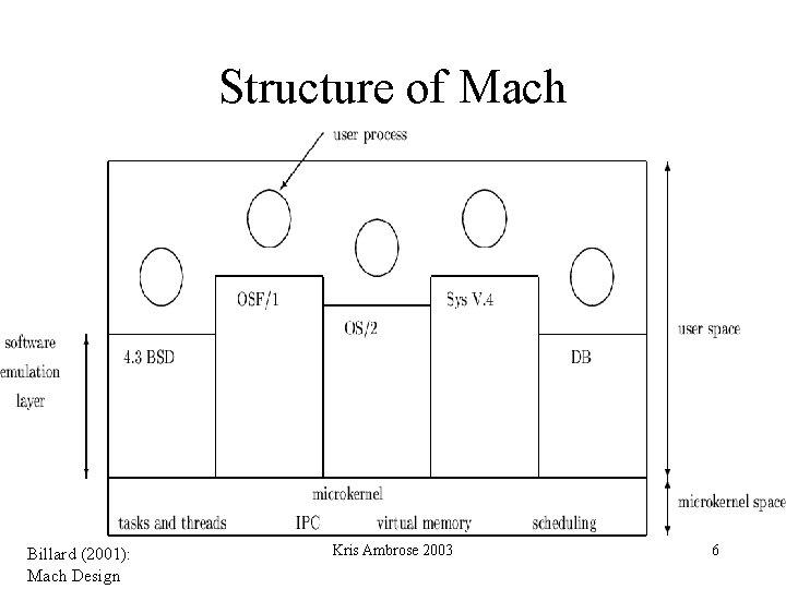 Structure of Mach Billard (2001): Mach Design Kris Ambrose 2003 6