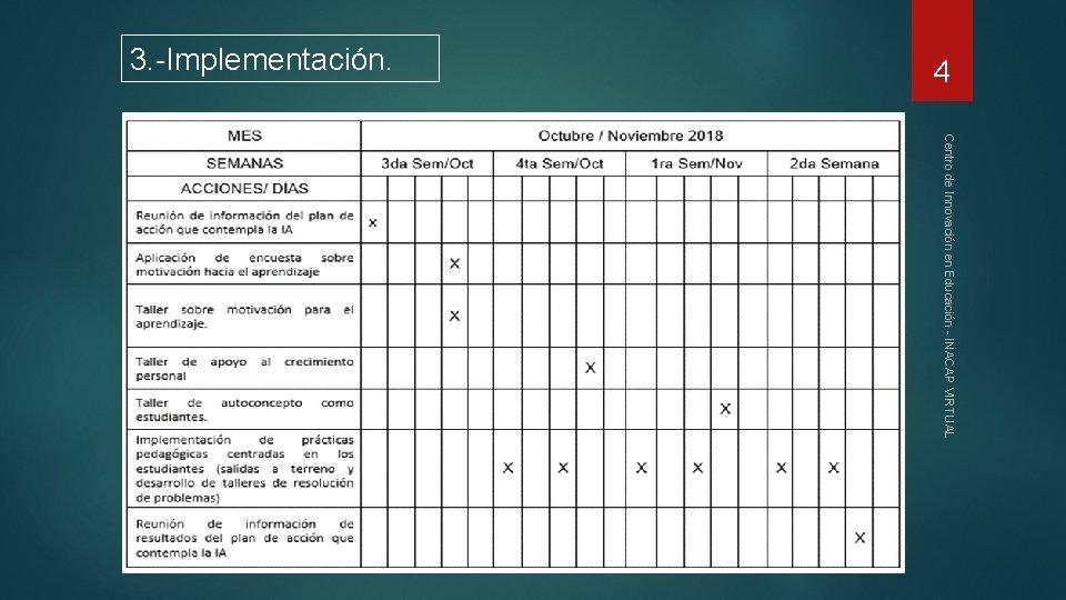 4 3. -Implementación. Centro de Innovación en Educación - INACAP VIRTUAL