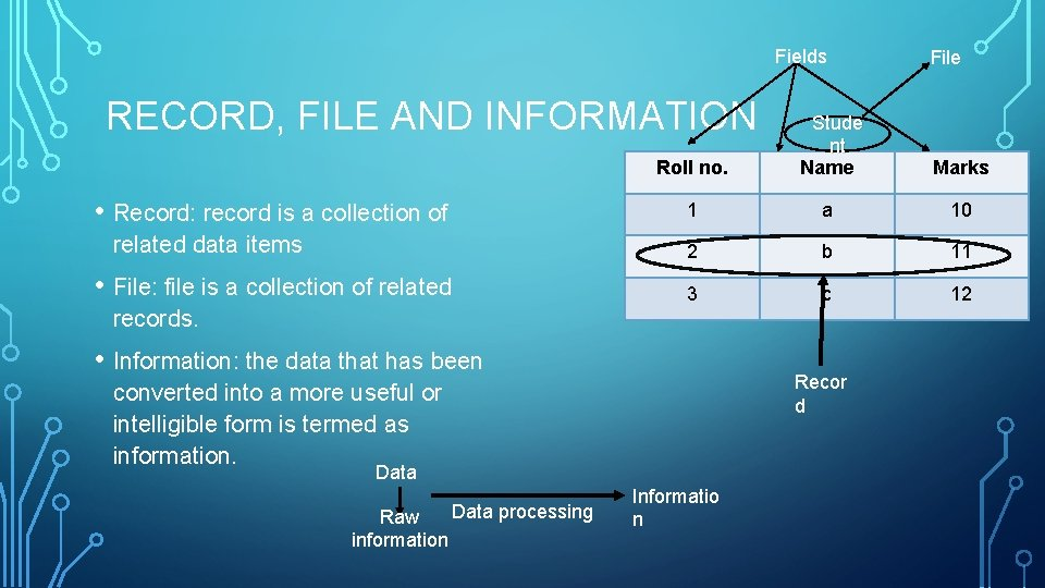 Fields RECORD, FILE AND INFORMATION • Record: record is a collection of related data
