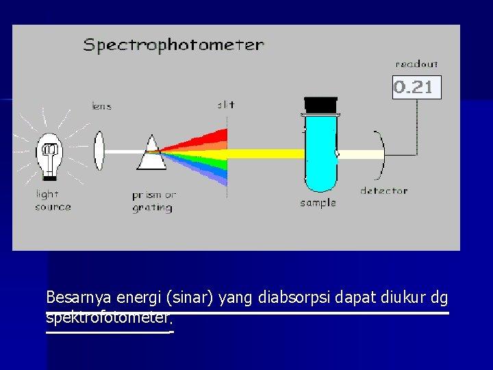 Besarnya energi (sinar) yang diabsorpsi dapat diukur dg spektrofotometer.
