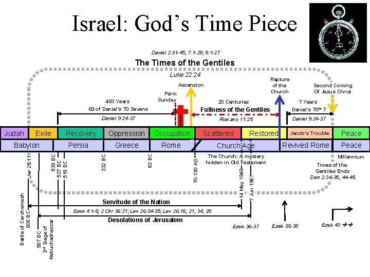Israel: God's Time Piece Daniel 2: 31 -45; 7: 1 -28; 8: 1 -27