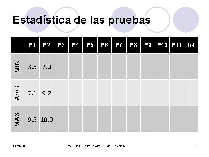 Estadística de las pruebas MIN 3. 5 7. 0 AVG P 2 7. 1