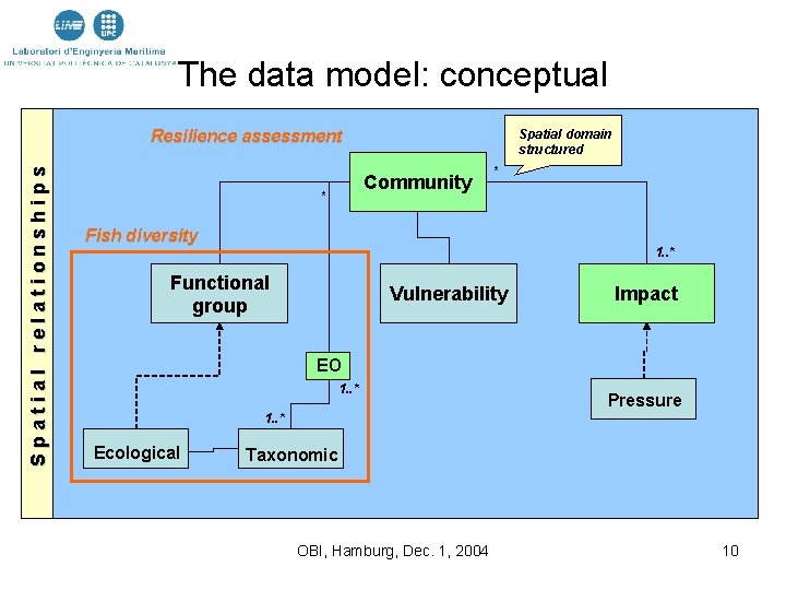 The data model: conceptual Spatial domain structured Spatial relationships Resilience assessment Community * *
