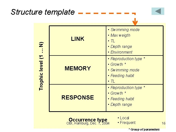 Structure template Trophic level (1 … N) • Swimming mode LINK • Max weigth