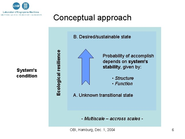 Conceptual approach System's condition Ecological resilience B. Desired/sustainable state Probability of accomplish depends on