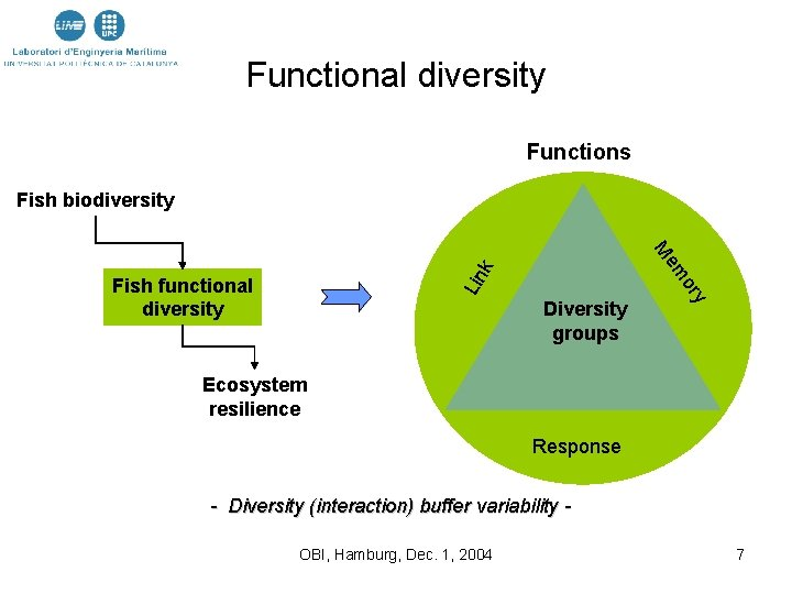 Functional diversity Functions Fish biodiversity k Lin Diversity groups y or em M Fish