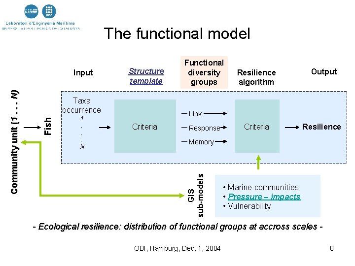 The functional model Structure template Taxa occurrence 1. . . N Resilience algorithm Output