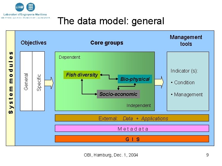 The data model: general Core groups Specific Dependent General System modules Objectives Management tools