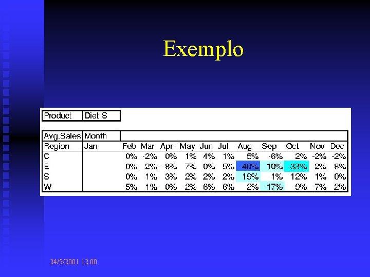 Exemplo 24/5/2001 12: 00