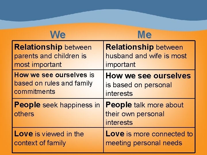 We Me Relationship between parents and children is most important How we see ourselves