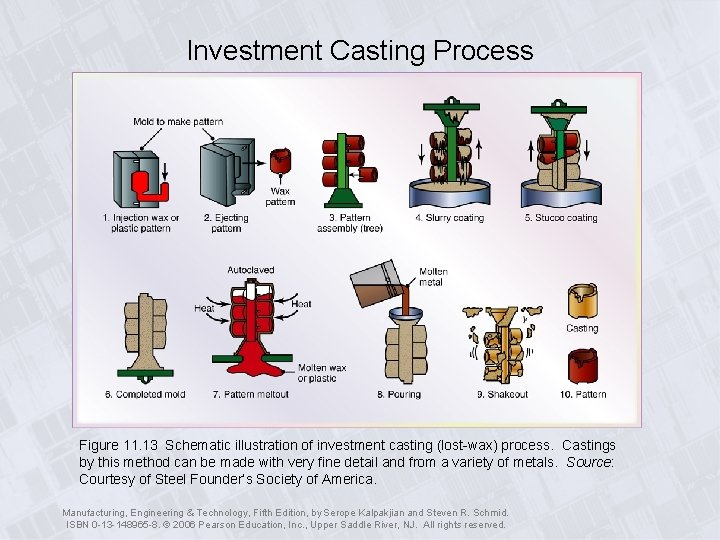 Investment Casting Process Figure 11. 13 Schematic illustration of investment casting (lost-wax) process. Castings