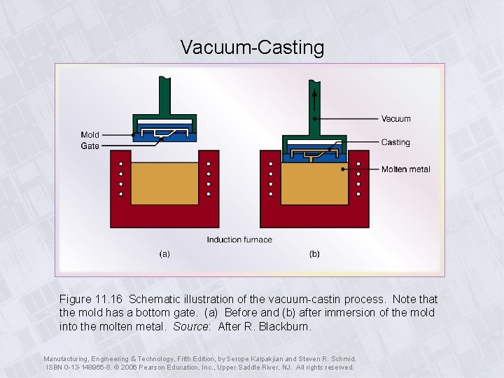 Vacuum-Casting Figure 11. 16 Schematic illustration of the vacuum-castin process. Note that the mold