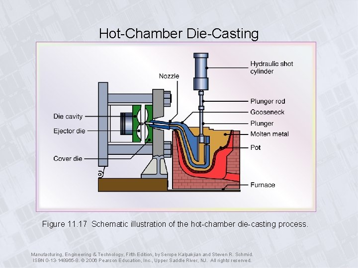 Hot-Chamber Die-Casting Figure 11. 17 Schematic illustration of the hot-chamber die-casting process. Manufacturing, Engineering