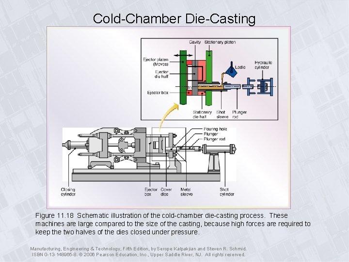 Cold-Chamber Die-Casting Figure 11. 18 Schematic illustration of the cold-chamber die-casting process. These machines