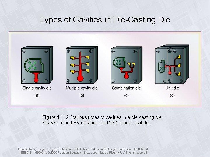 Types of Cavities in Die-Casting Die Figure 11. 19 Various types of cavities in