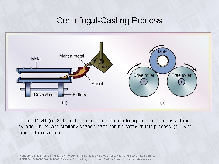 Centrifugal-Casting Process Figure 11. 20 (a) Schematic illustration of the centrifugal-casting process. Pipes, cylinder