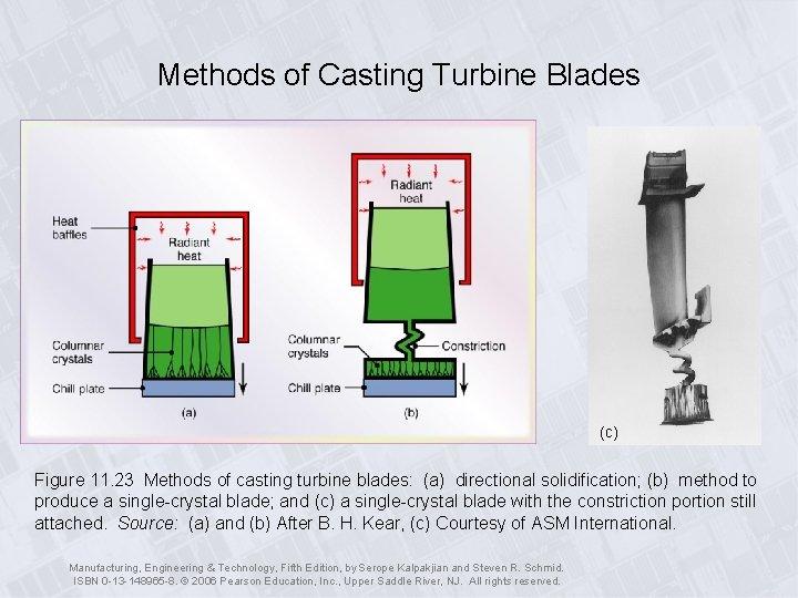 Methods of Casting Turbine Blades (c) Figure 11. 23 Methods of casting turbine blades: