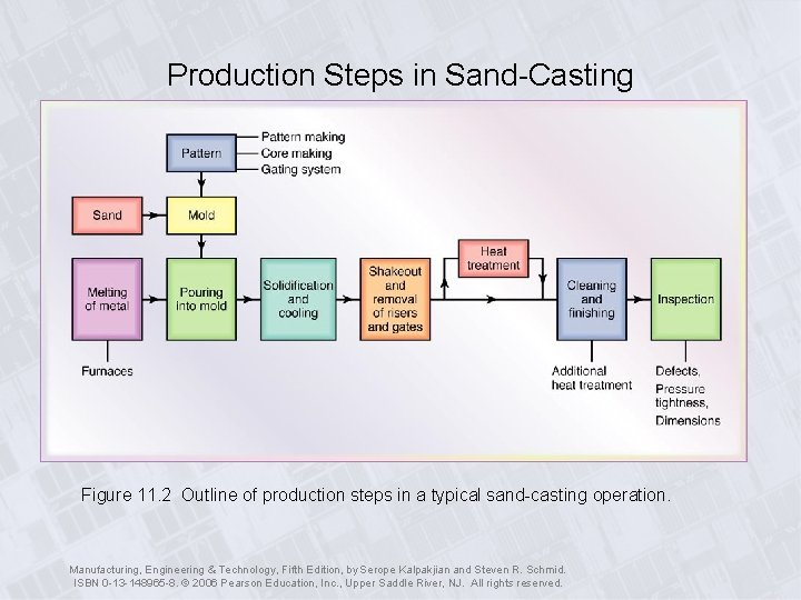 Production Steps in Sand-Casting Figure 11. 2 Outline of production steps in a typical
