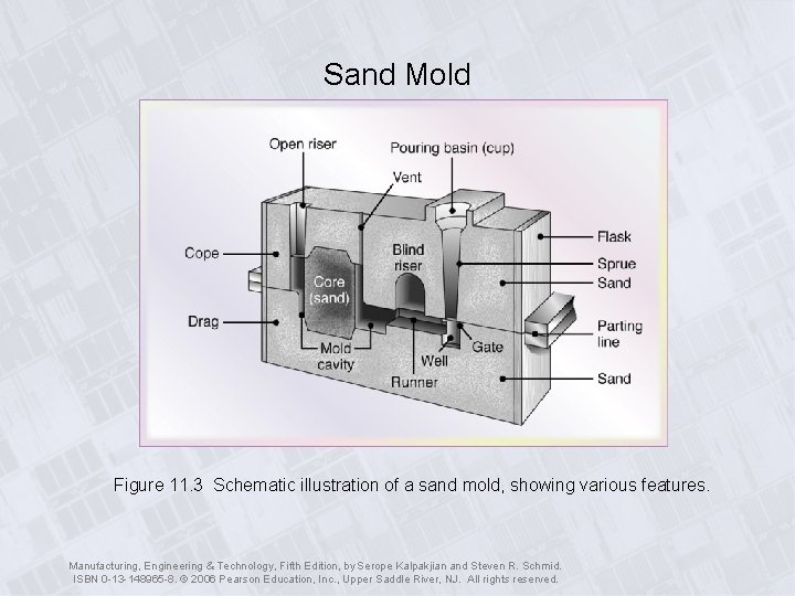 Sand Mold Figure 11. 3 Schematic illustration of a sand mold, showing various features.