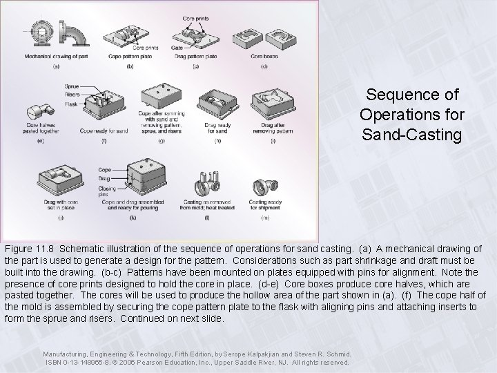 Sequence of Operations for Sand-Casting Figure 11. 8 Schematic illustration of the sequence of
