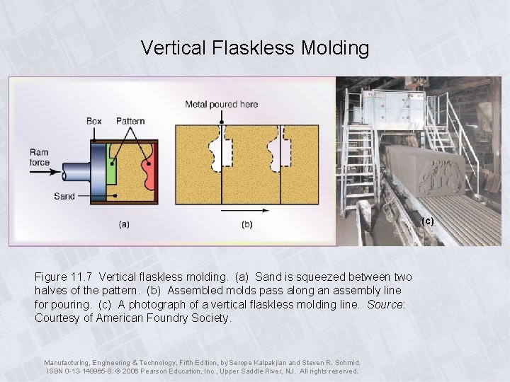 Vertical Flaskless Molding (c) Figure 11. 7 Vertical flaskless molding. (a) Sand is squeezed