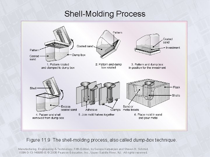 Shell-Molding Process Figure 11. 9 The shell-molding process, also called dump-box technique. Manufacturing, Engineering