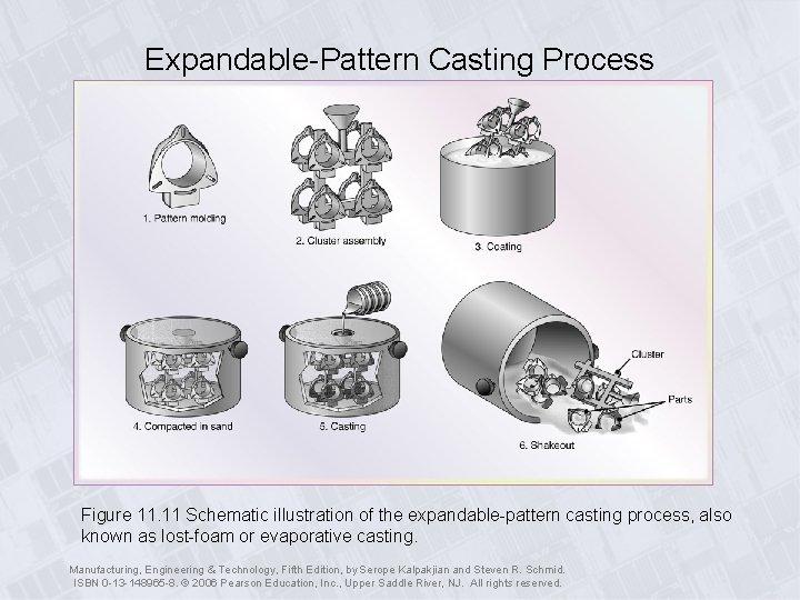 Expandable-Pattern Casting Process Figure 11. 11 Schematic illustration of the expandable-pattern casting process, also