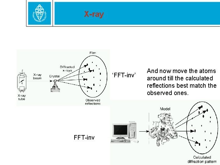 X-ray 'FFT-inv' FFT-inv And now move the atoms around till the calculated reflections best