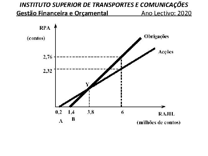 INSTITUTO SUPERIOR DE TRANSPORTES E COMUNICAÇÕES Gestão Financeira e Orçamental Ano Lectivo: 2020