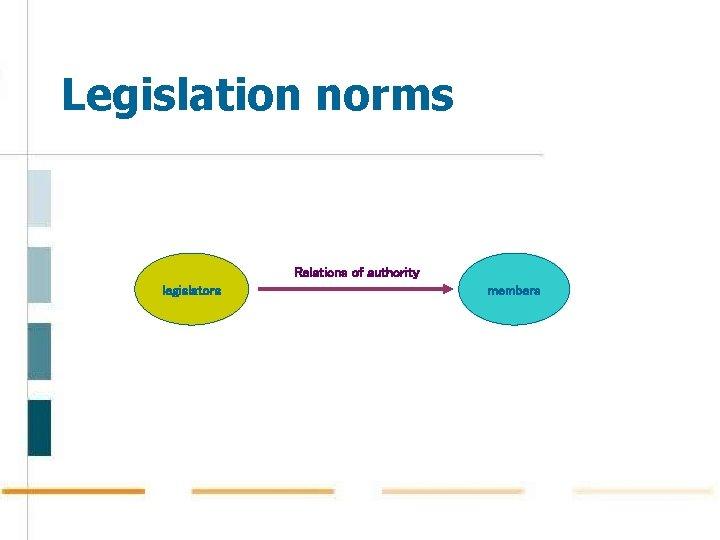 Legislation norms Relations of authority legislators members