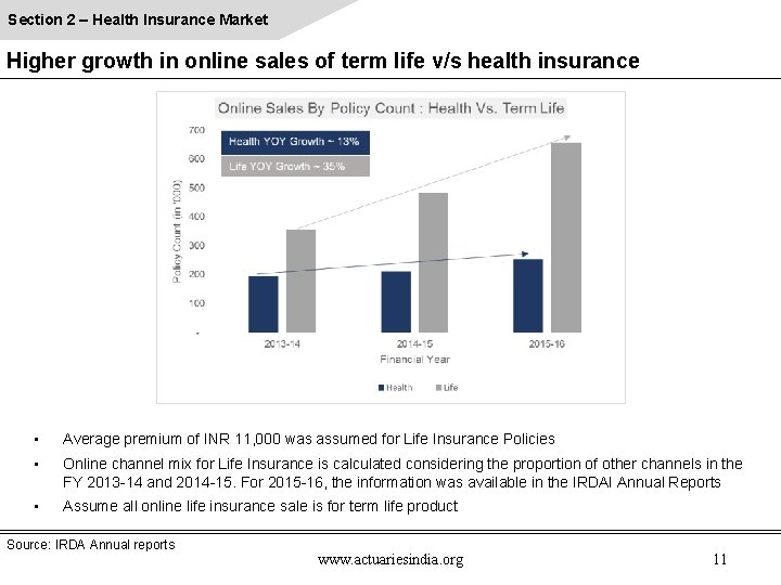 Section 2 – Health Insurance Market Higher growth in online sales of term life
