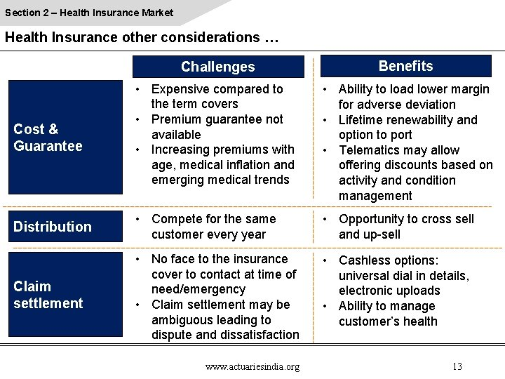 Section 2 – Health Insurance Market Health Insurance other considerations … Challenges Benefits Cost