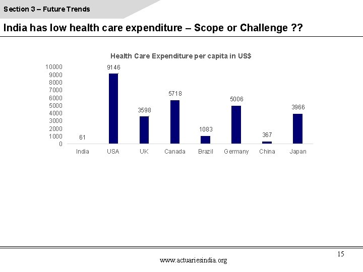 Section 3 – Future Trends India has low health care expenditure – Scope or
