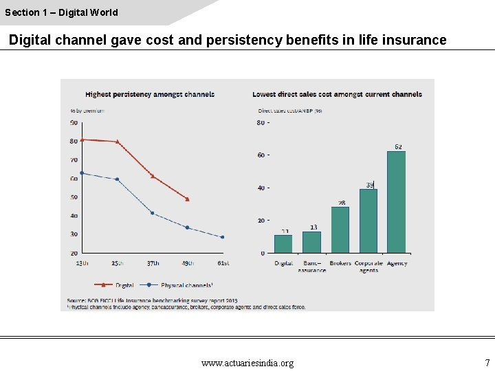 Section 1 – Digital World Digital channel gave cost and persistency benefits in life