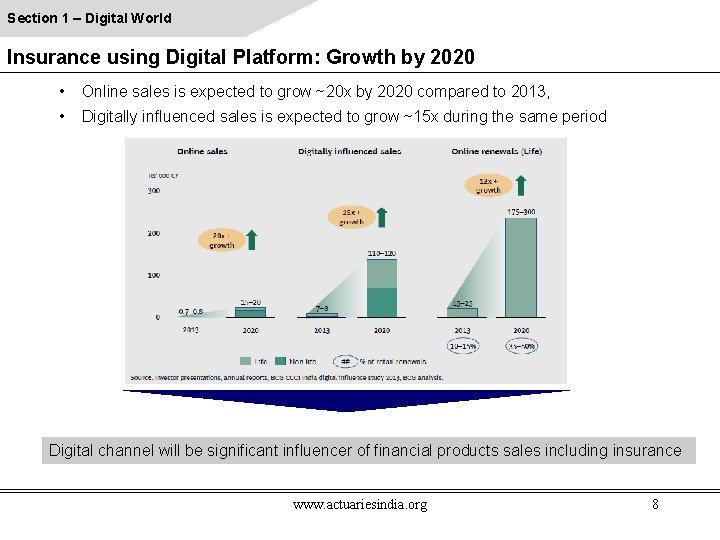 Section 1 – Digital World Insurance using Digital Platform: Growth by 2020 • Online