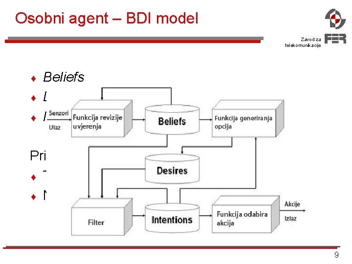 Osobni agent – BDI model Zavod za telekomunikacije ¨ ¨ ¨ Beliefs Desires Intentions