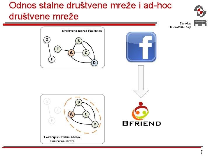 Odnos stalne društvene mreže i ad-hoc društvene mreže Zavod za telekomunikacije 7