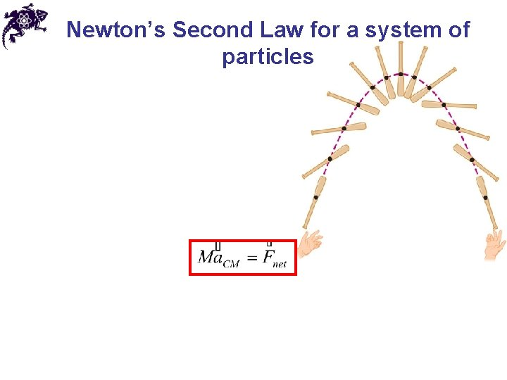 Newton's Second Law for a system of particles