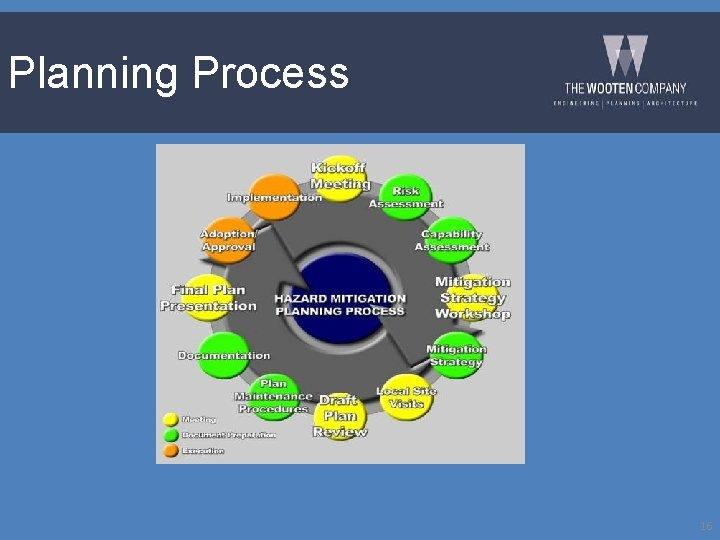 Planning Process 16