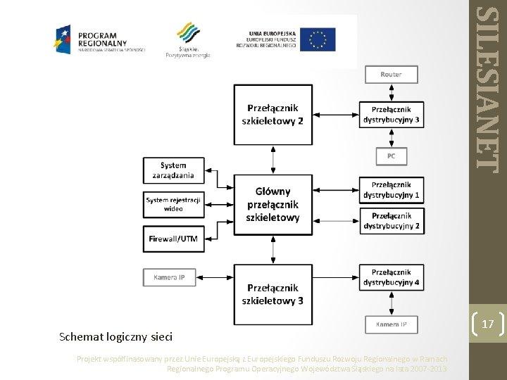 SILESIANET Schemat logiczny sieci Projekt współfinasowany przez Unie Europejską z Europejskiego Funduszu Rozwoju Regionalnego
