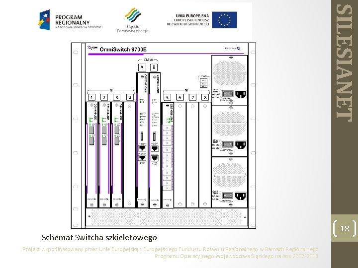 SILESIANET Schemat Switcha szkieletowego Projekt współfinasowany przez Unie Europejską z Europejskiego Funduszu Rozwoju Regionalnego