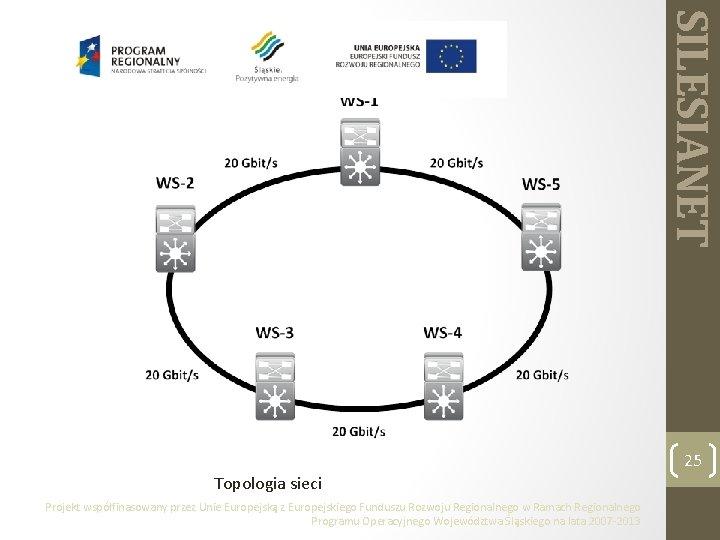 SILESIANET 25 Topologia sieci Projekt współfinasowany przez Unie Europejską z Europejskiego Funduszu Rozwoju Regionalnego