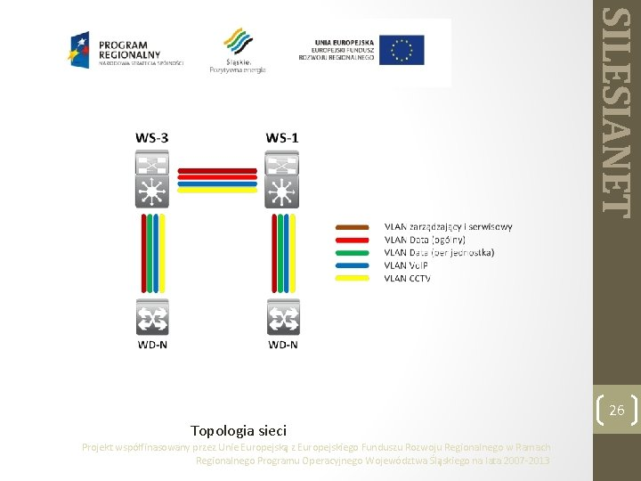SILESIANET 26 Topologia sieci Projekt współfinasowany przez Unie Europejską z Europejskiego Funduszu Rozwoju Regionalnego