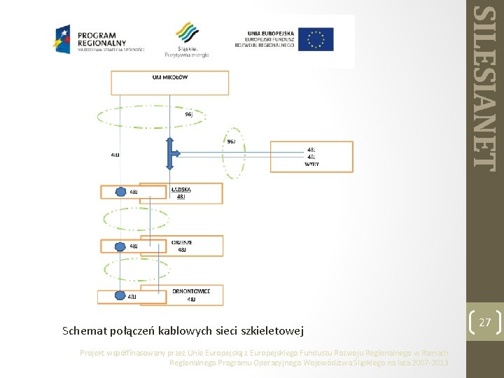 SILESIANET Schemat połączeń kablowych sieci szkieletowej Projekt współfinasowany przez Unie Europejską z Europejskiego Funduszu