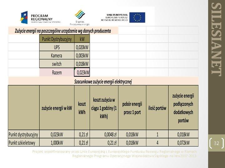 SILESIANET 32 Projekt współfinasowany przez Unie Europejską z Europejskiego Funduszu Rozwoju Regionalnego w Ramach