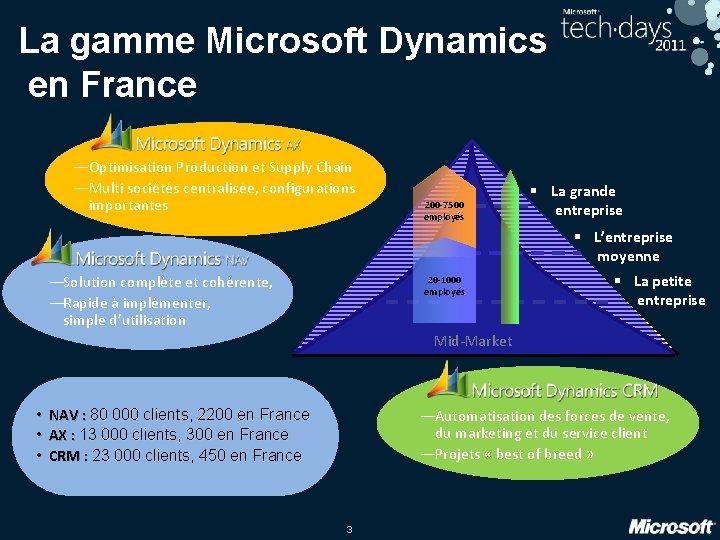 La gamme Microsoft Dynamics en France — Optimisation Production et Supply Chain — Multi