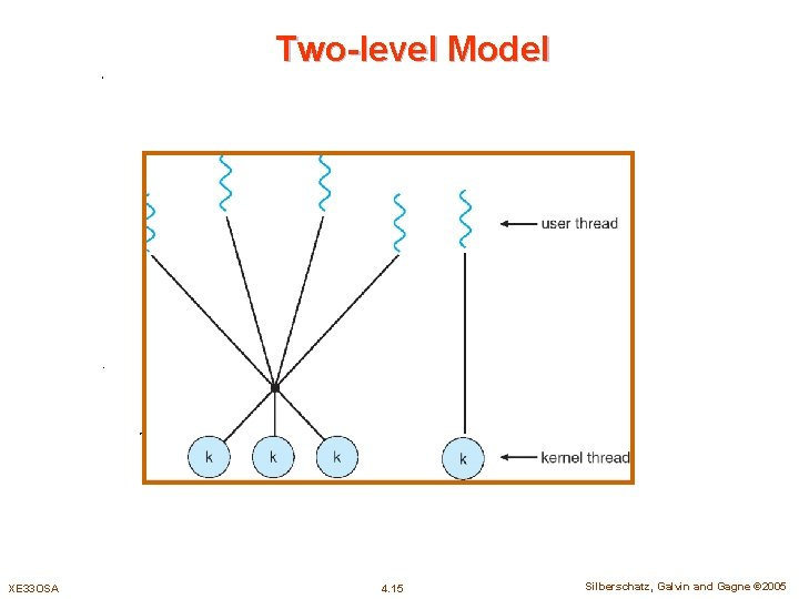 Two-level Model XE 33 OSA 4. 15 Silberschatz, Galvin and Gagne © 2005